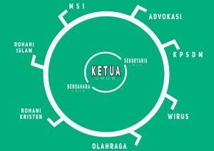 struktur-organisasi-senat-mahasiswa-stfi